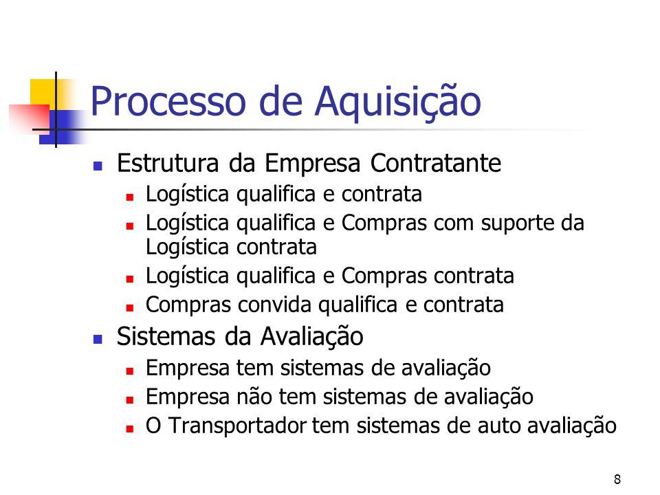 Processo de Aquisição Estrutura da Empresa Contratante