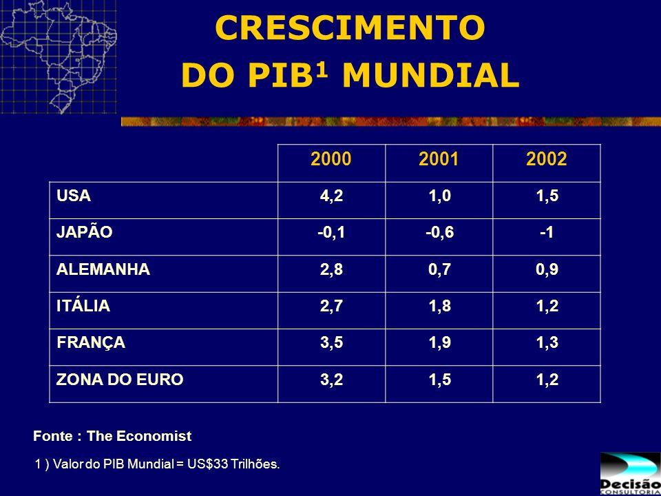 CRESCIMENTO DO PIB1 MUNDIAL