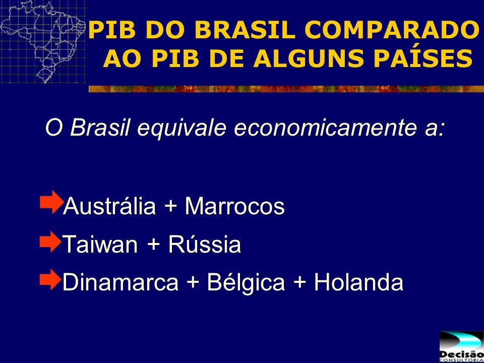 PIB DO BRASIL COMPARADO AO PIB DE ALGUNS PAÍSES