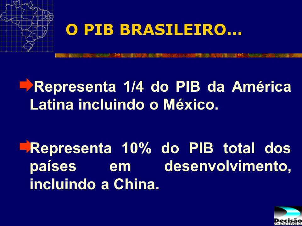 O PIB BRASILEIRO... Representa 1/4 do PIB da América Latina incluindo o México.