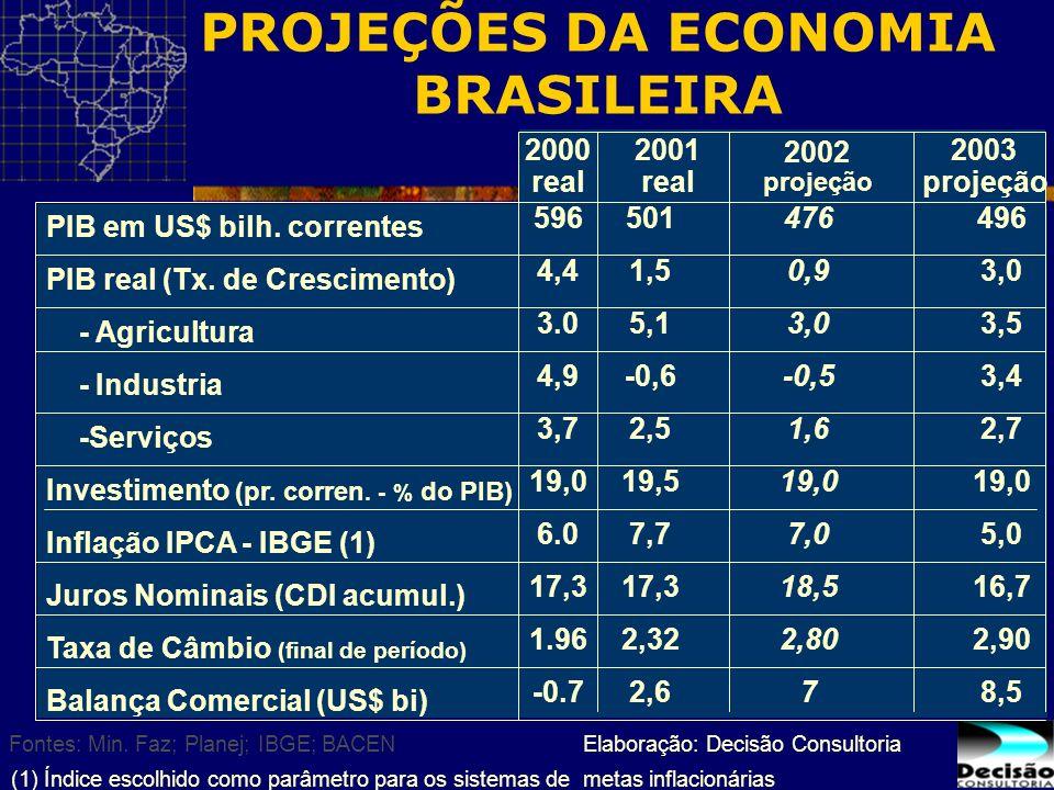 PROJEÇÕES DA ECONOMIA BRASILEIRA