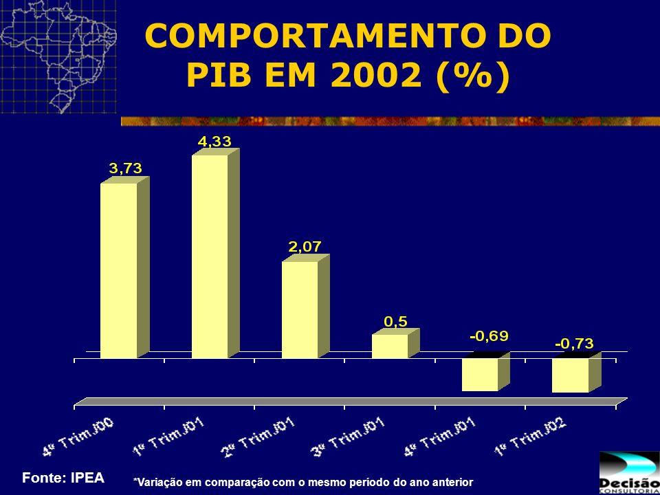COMPORTAMENTO DO PIB EM 2002 (%)