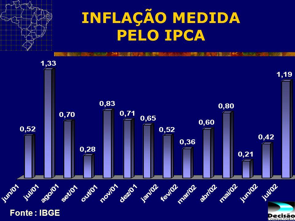 INFLAÇÃO MEDIDA PELO IPCA