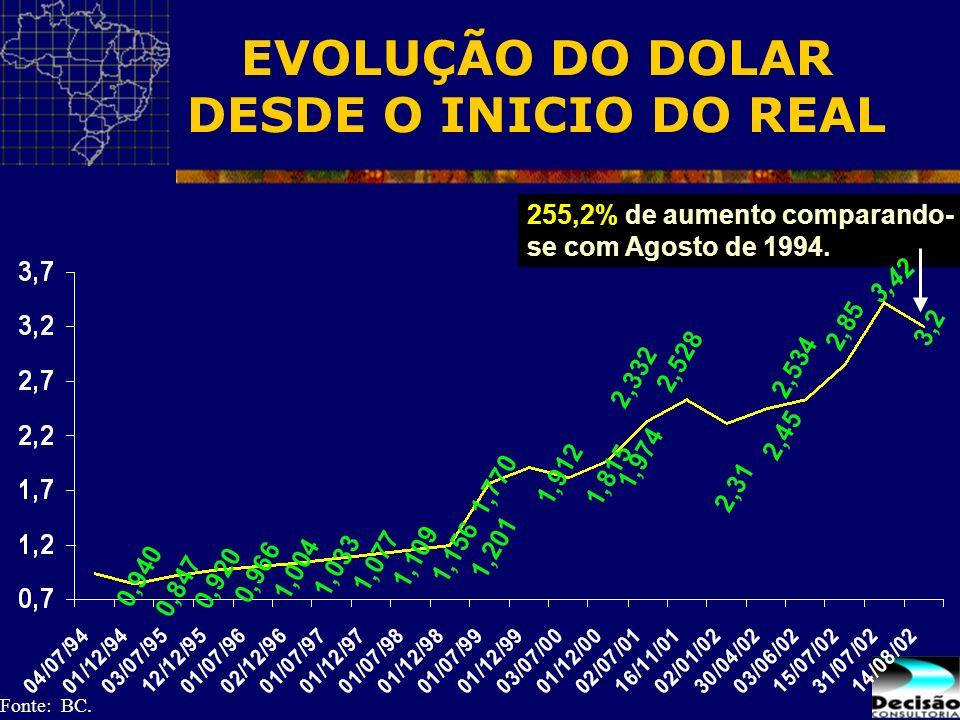 EVOLUÇÃO DO DOLAR DESDE O INICIO DO REAL