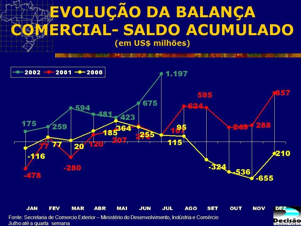 EVOLUÇÃO DA BALANÇA COMERCIAL- SALDO ACUMULADO (em US$ milhões)