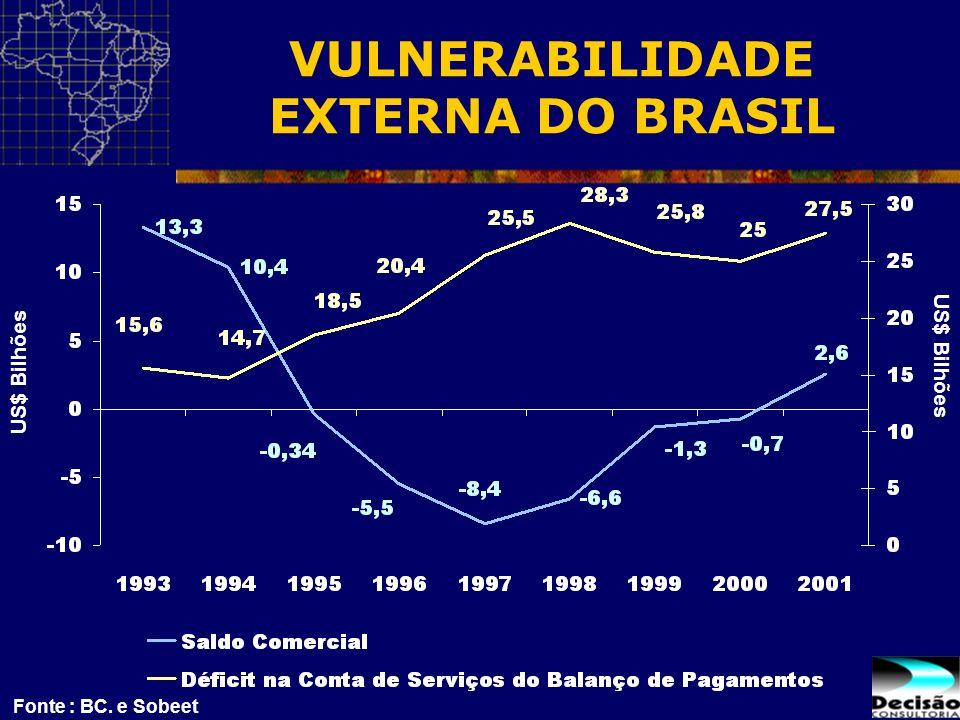 VULNERABILIDADE EXTERNA DO BRASIL