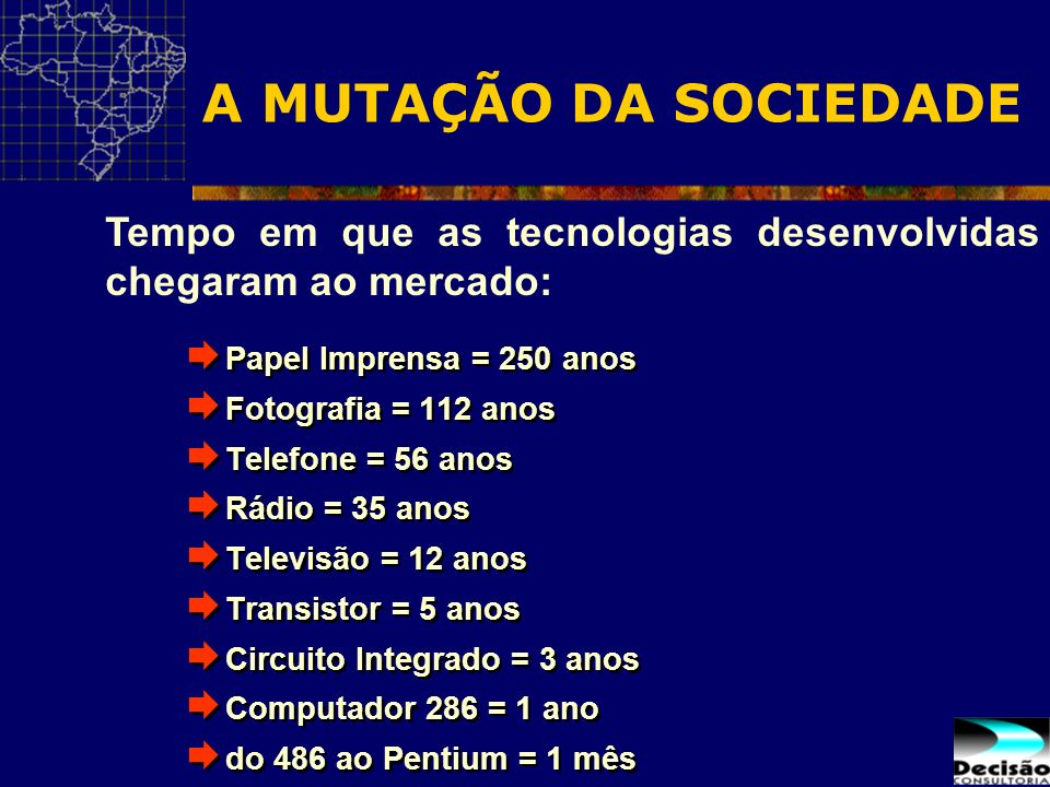 A MUTAÇÃO DA SOCIEDADE Tempo em que as tecnologias desenvolvidas chegaram ao mercado: Papel Imprensa = 250 anos.