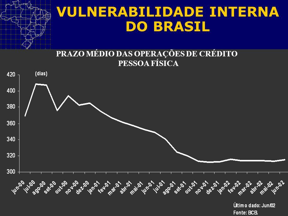 VULNERABILIDADE INTERNA DO BRASIL PRAZO MÉDIO DAS OPERAÇÕES DE CRÉDITO