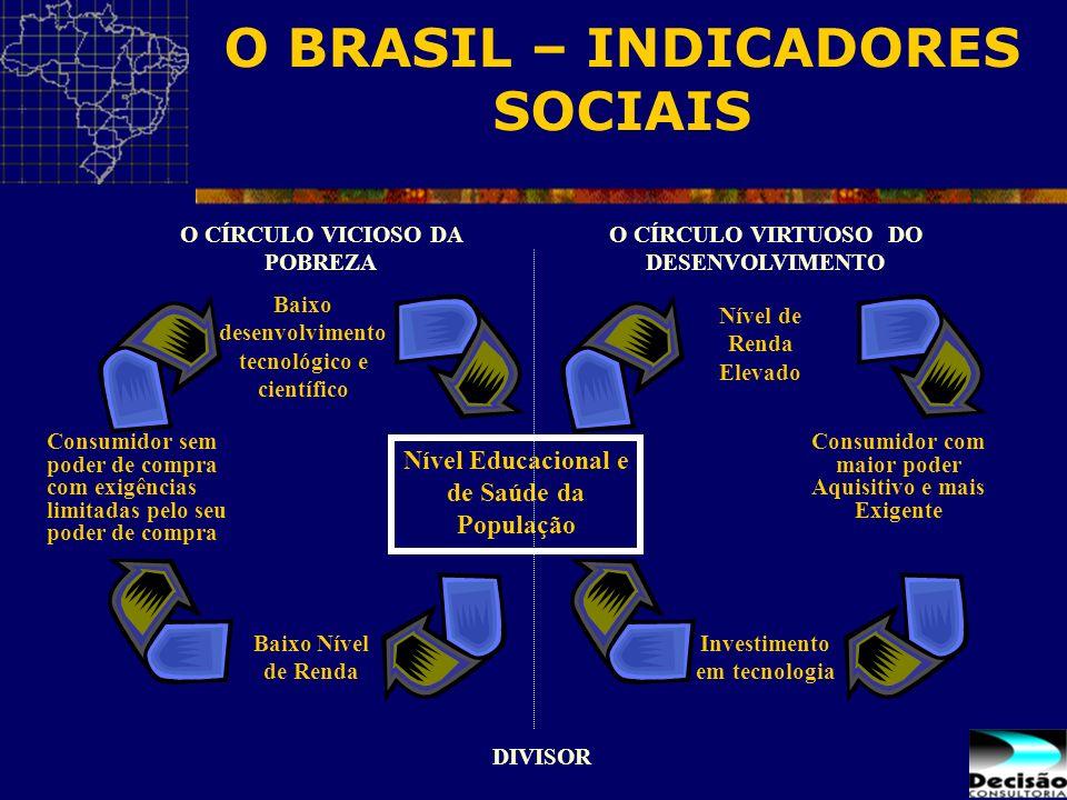 O BRASIL – INDICADORES SOCIAIS