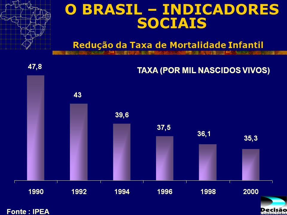 Redução da Taxa de Mortalidade Infantil