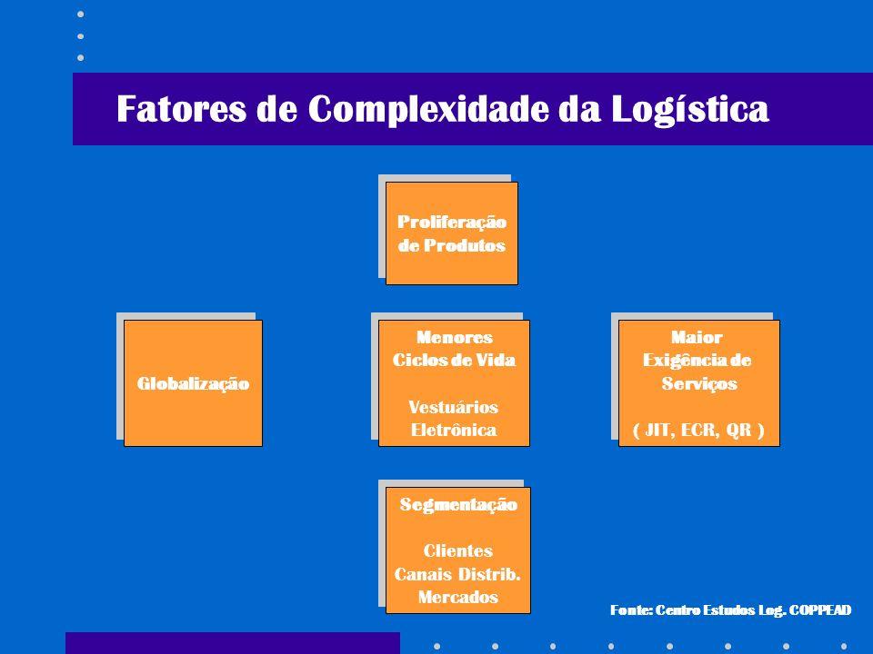 Fatores de Complexidade da Logística