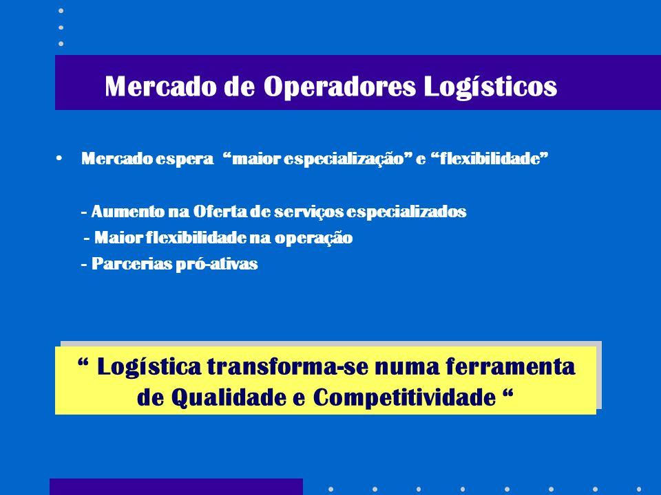 Mercado de Operadores Logísticos