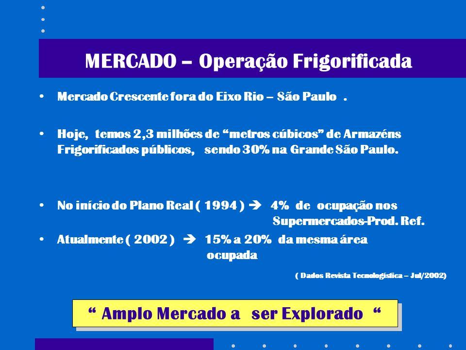 MERCADO – Operação Frigorificada