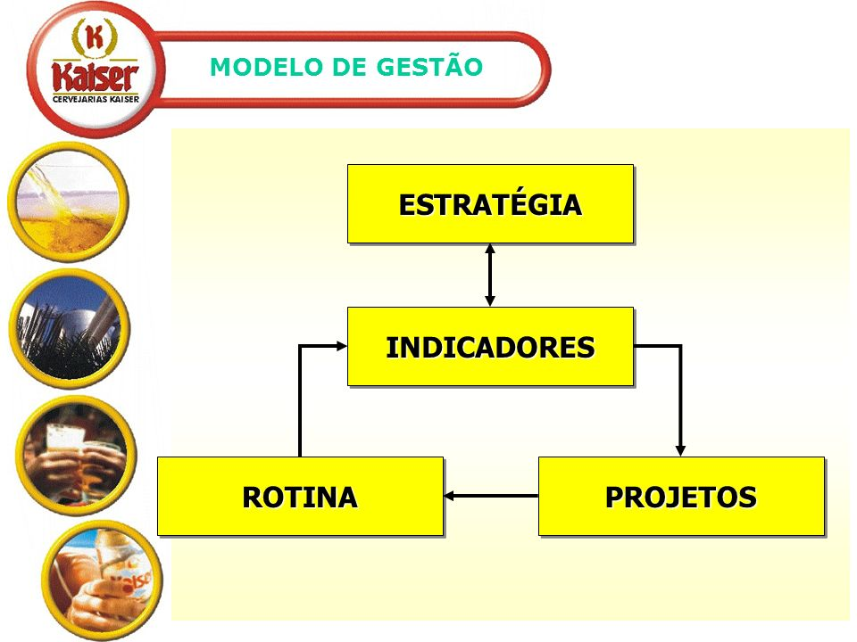 ESTRATÉGIA INDICADORES ROTINA PROJETOS
