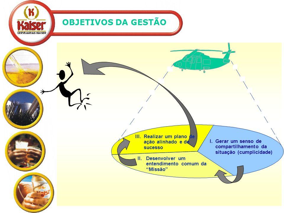 OBJETIVOS DA GESTÃO II. Desenvolver um entendimento comum da Missão I. Gerar um senso de compartilhamento da situação (cumplicidade)