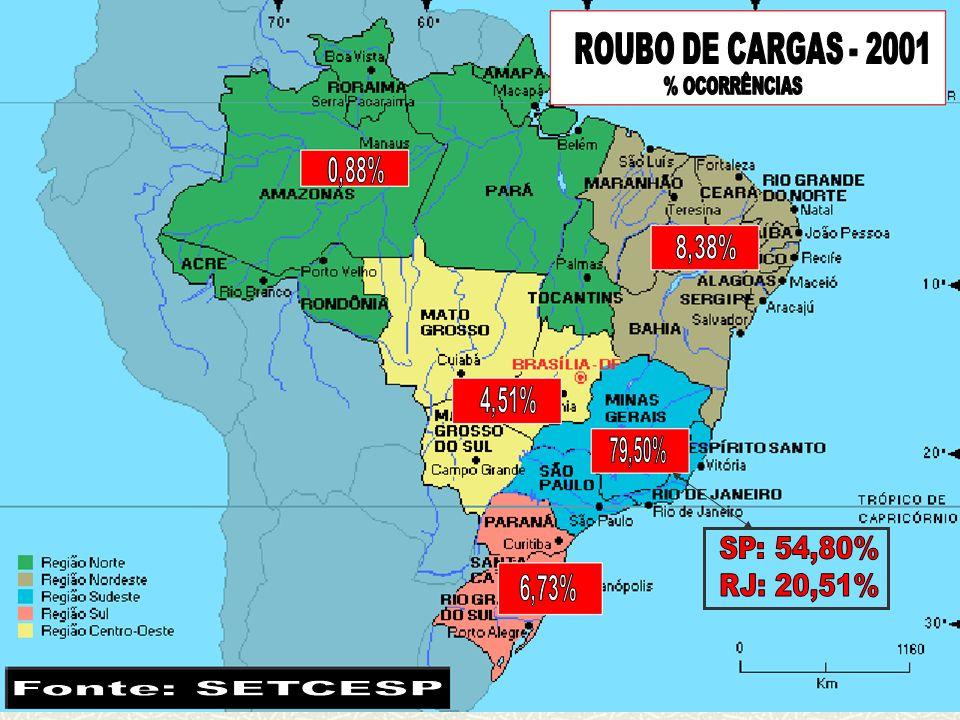 Fonte: SETCESP ROUBO DE CARGAS - 2001 SP: 54,80% RJ: 20,51%