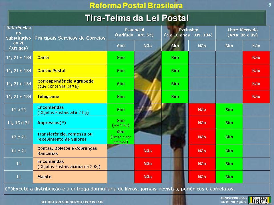 Reforma Postal Brasileira Tira-Teima da Lei Postal