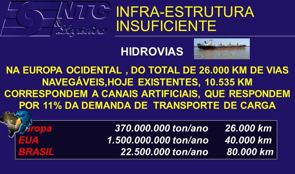 INFRA-ESTRUTURA INSUFICIENTE HIDROVIAS