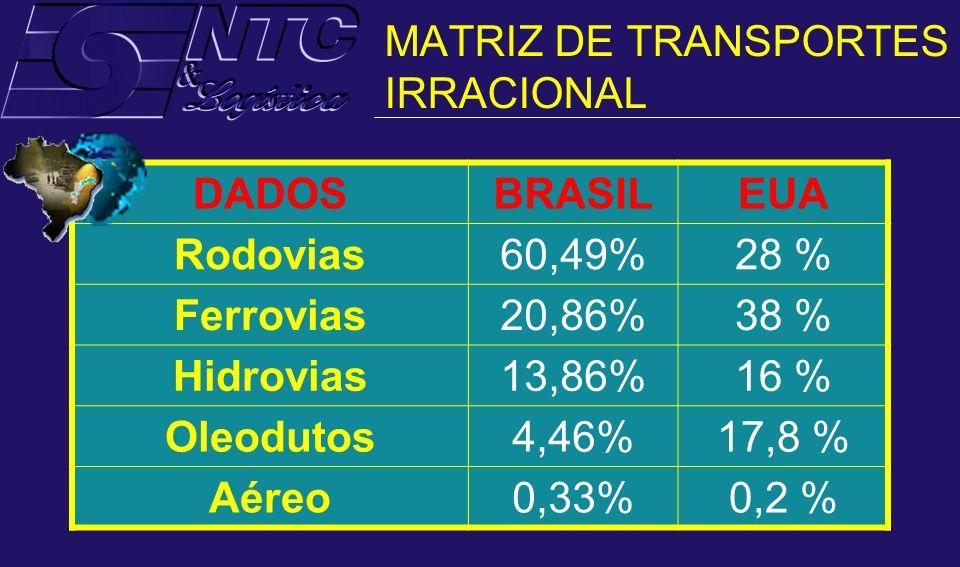 MATRIZ DE TRANSPORTES IRRACIONAL