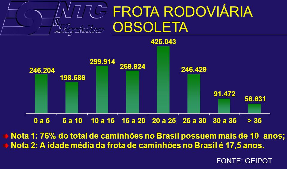 FROTA RODOVIÁRIA OBSOLETA