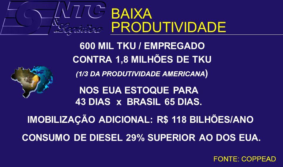 BAIXA PRODUTIVIDADE 600 MIL TKU / EMPREGADO CONTRA 1,8 MILHÕES DE TKU