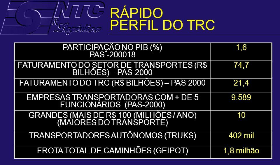 RÁPIDO PERFIL DO TRC PARTICIPAÇÃO NO PIB (%) PAS -200018 1,6