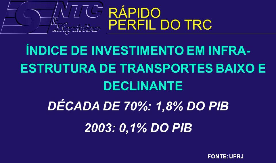 RÁPIDO PERFIL DO TRC. ÍNDICE DE INVESTIMENTO EM INFRA-ESTRUTURA DE TRANSPORTES BAIXO E DECLINANTE.