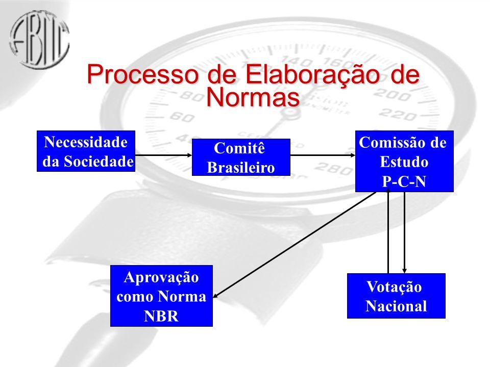 Processo de Elaboração de Normas