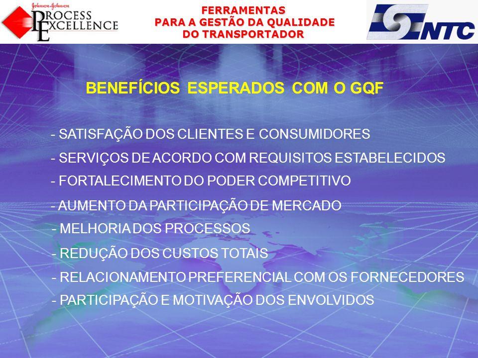 BENEFÍCIOS ESPERADOS COM O GQF