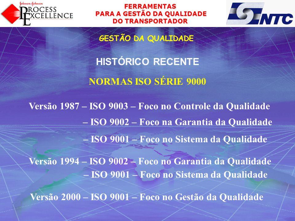 Versão 1987 – ISO 9003 – Foco no Controle da Qualidade