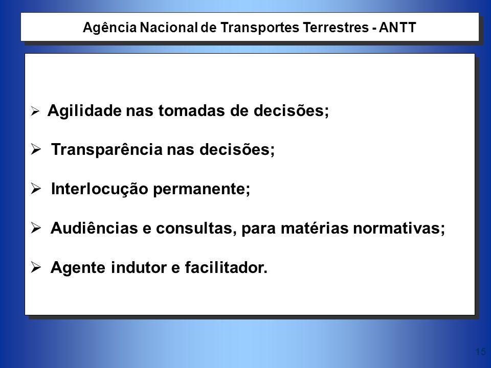 Agência Nacional de Transportes Terrestres - ANTT