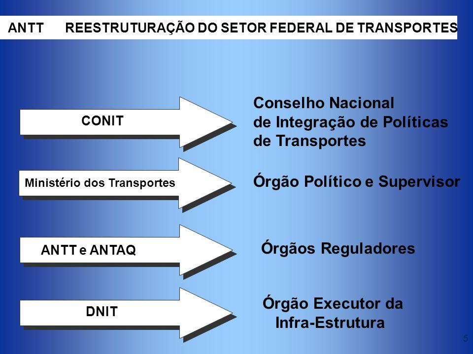 de Integração de Políticas de Transportes