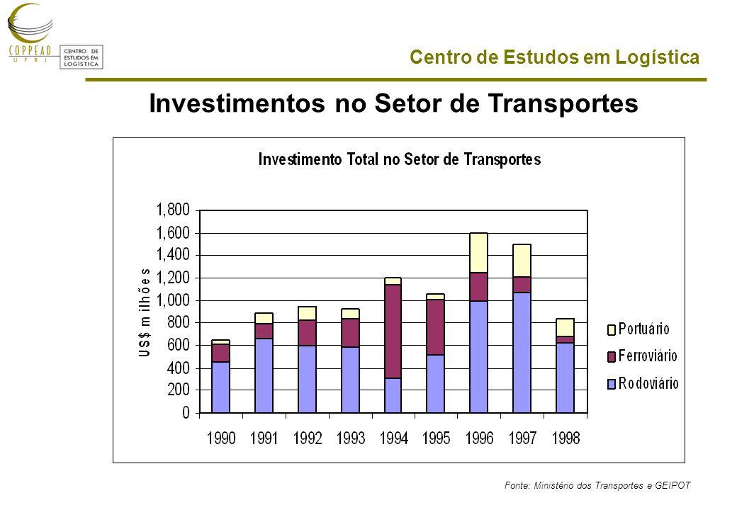Investimentos no Setor de Transportes