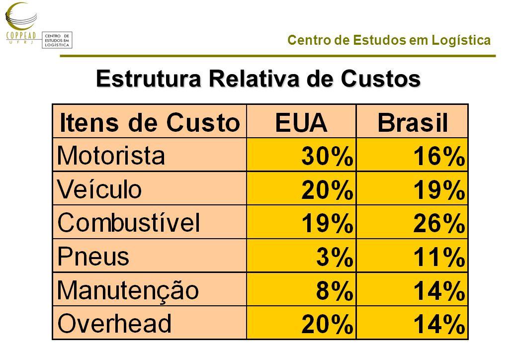 Estrutura Relativa de Custos