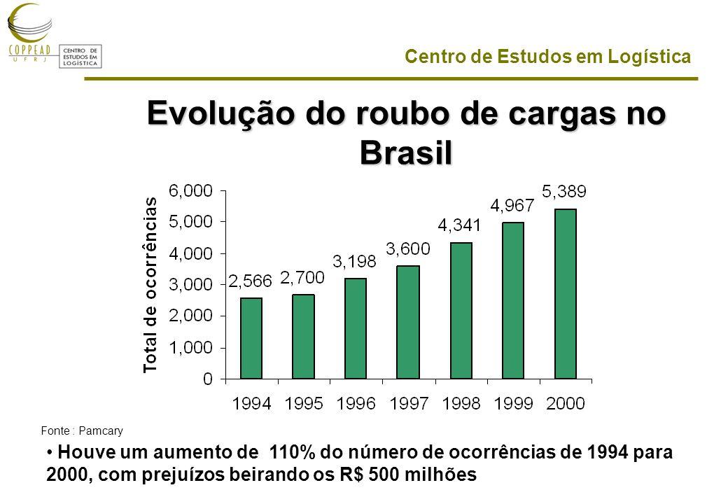 Evolução do roubo de cargas no Brasil