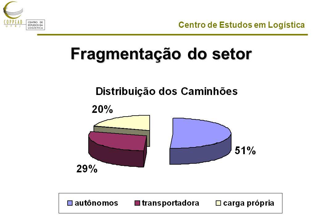 Fragmentação do setor