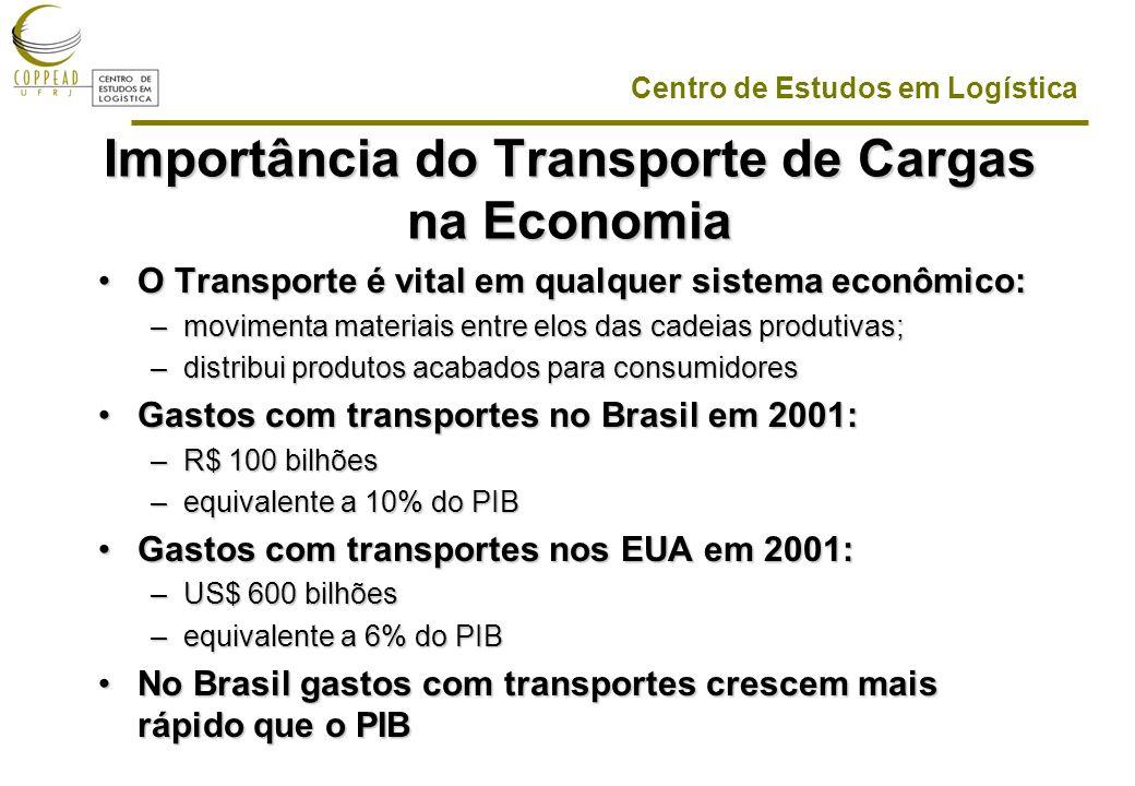 Importância do Transporte de Cargas na Economia