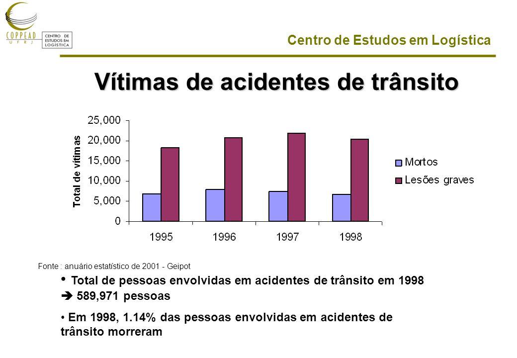 Vítimas de acidentes de trânsito
