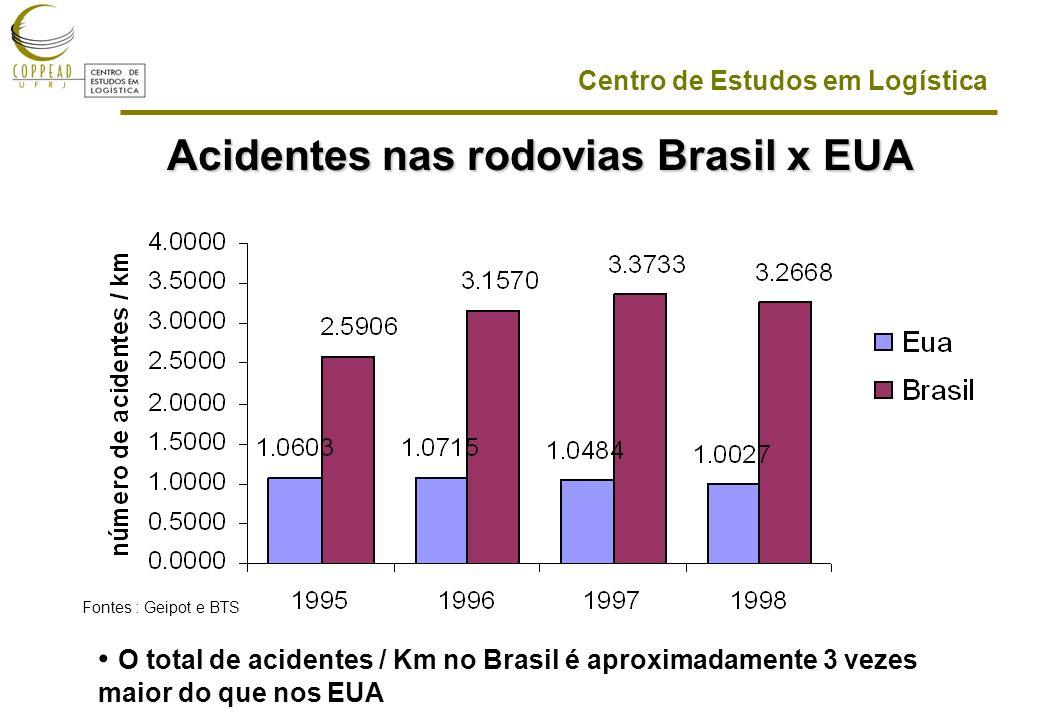 Acidentes nas rodovias Brasil x EUA