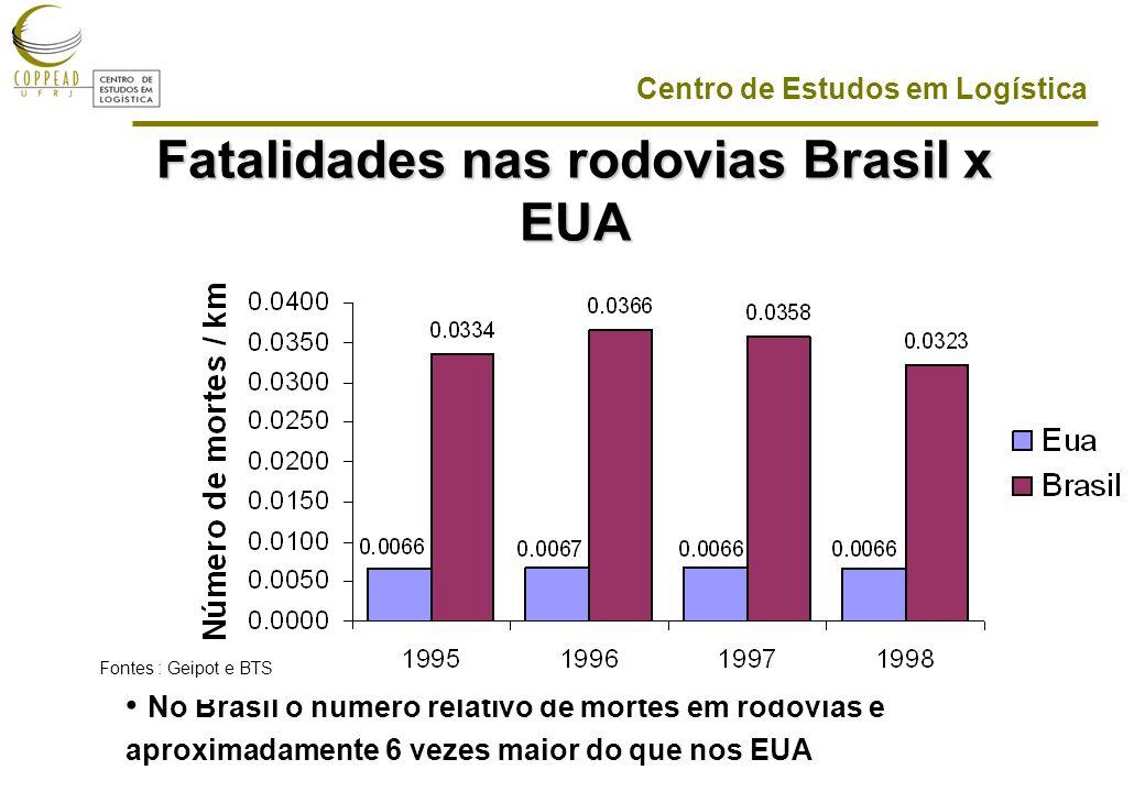 Fatalidades nas rodovias Brasil x EUA