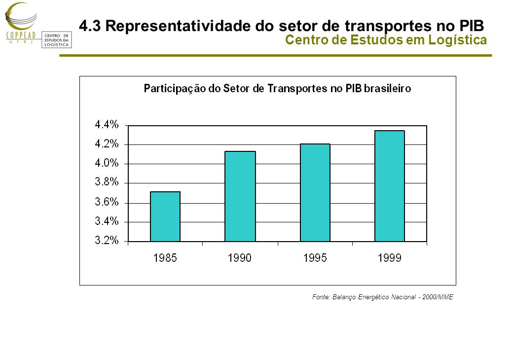 4.3 Representatividade do setor de transportes no PIB