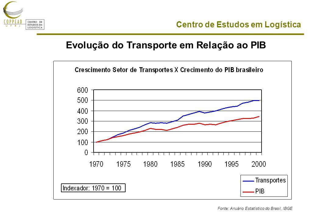 Evolução do Transporte em Relação ao PIB