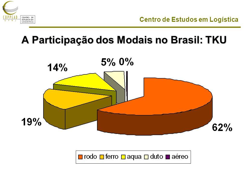 A Participação dos Modais no Brasil: TKU