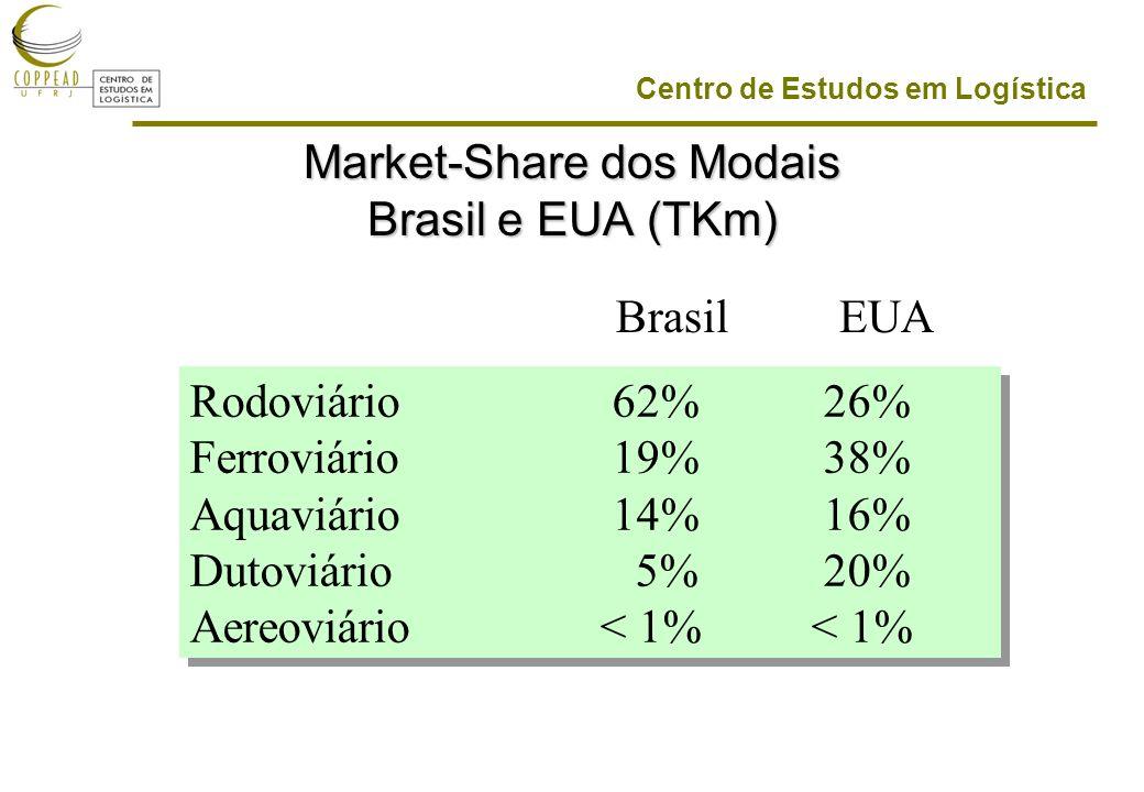 Market-Share dos Modais Brasil e EUA (TKm)