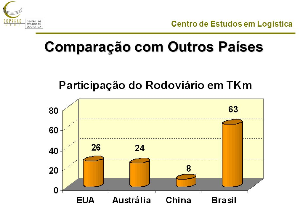 Comparação com Outros Países