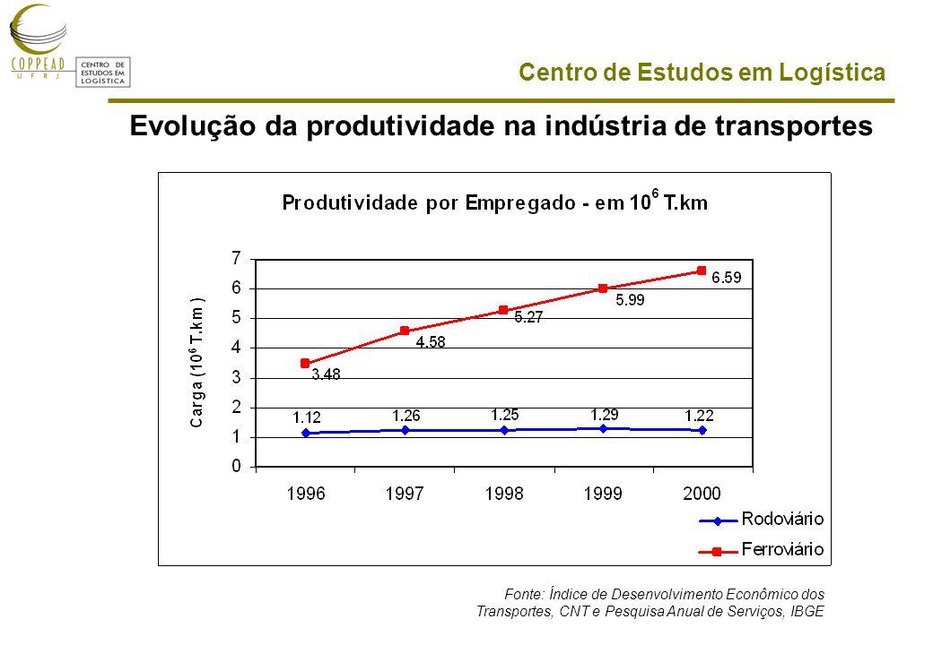 Evolução da produtividade na indústria de transportes