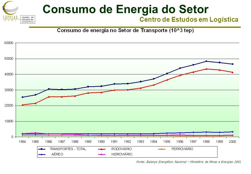 Consumo de Energia do Setor