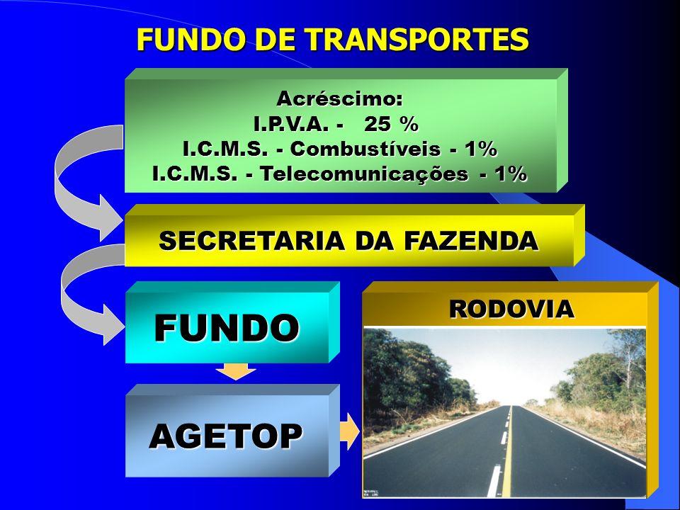 I.C.M.S. - Telecomunicações - 1%