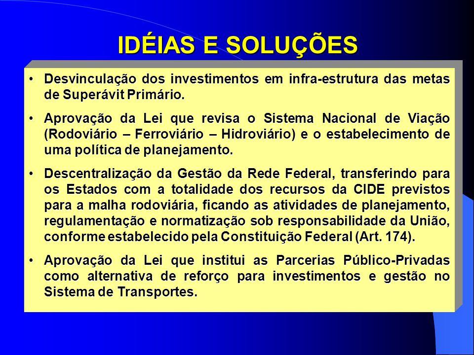 IDÉIAS E SOLUÇÕES Desvinculação dos investimentos em infra-estrutura das metas de Superávit Primário.