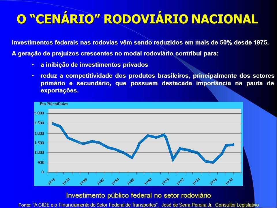 Investimento público federal no setor rodoviário